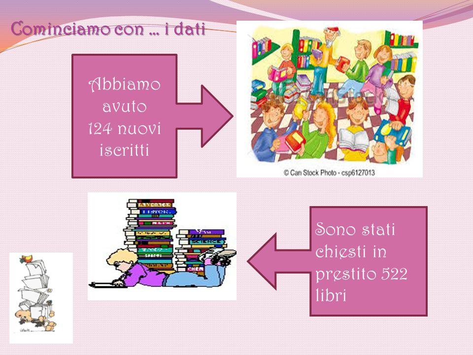 Sono stati chiesti in prestito 522 libri Abbiamo avuto 124 nuovi iscritti Cominciamo con … i dati