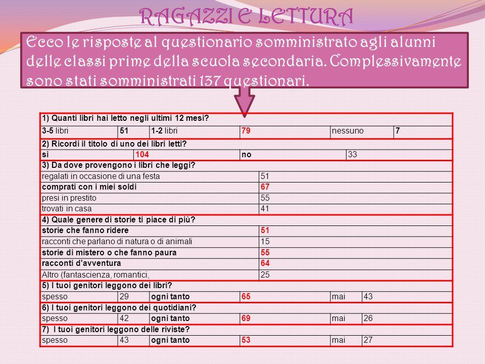 RAGAZZI E LETTURA Ecco le risposte al questionario somministrato agli alunni delle classi prime della scuola secondaria. Complessivamente sono stati s