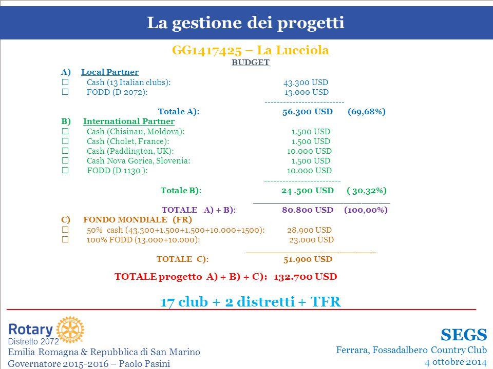 SEMINARIO ISTRUZIONE SQUADRA DISTRETTUALE Repubblica di San Marino, 22 Febbraio 2014 La gestione dei progetti Leonardo de Angelis La gestione dei progetti Distretto 2072 Emilia Romagna & Repubblica di San Marino Governatore 2015-2016 – Paolo Pasini _______________________________________________________________________ SEGS Ferrara, Fossadalbero Country Club 4 ottobre 2014 GG1417425 – La Lucciola BUDGET A) Local Partner  Cash (13 Italian clubs): 43.300 USD  FODD (D 2072): 13.000 USD -------------------------- Totale A): 56.300 USD (69,68%) B) International Partner  Cash (Chisinau, Moldova): 1.500 USD  Cash (Cholet, France): 1.500 USD  Cash (Paddington, UK): 10.000 USD  Cash Nova Gorica, Slovenia: 1.500 USD  FODD (D 1130 ): 10.000 USD ------------------------- Totale B): 24.500 USD ( 30,32%) ________________________ TOTALE A) + B): 80.800 USD (100,00%) C) FONDO MONDIALE (FR)  50% cash (43.300+1.500+1.500+10.000+1500): 28.900 USD  100% FODD (13.000+10.000): 23.000 USD _________________________ TOTALE C): 51.900 USD TOTALE progetto A) + B) + C): 132.700 USD 17 club + 2 distretti + TFR