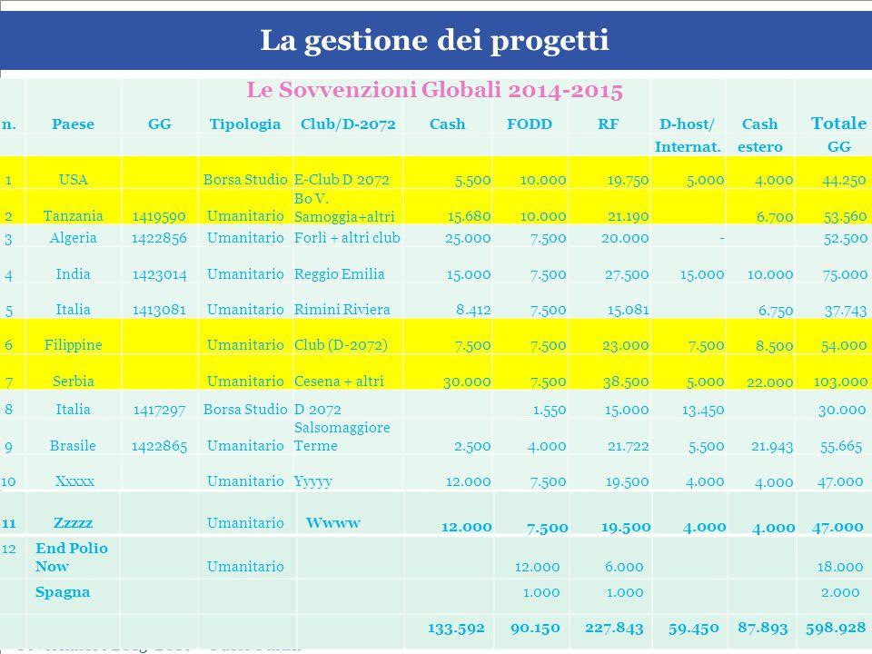 SEMINARIO ISTRUZIONE SQUADRA DISTRETTUALE Repubblica di San Marino, 22 Febbraio 2014 La gestione dei progetti Leonardo de Angelis La gestione dei progetti Distretto 2072 Emilia Romagna & Repubblica di San Marino Governatore 2015-2016 – Paolo Pasini _______________________________________________________________________ SEGS Ferrara, Fossadalbero Country Club 4 ottobre 2014 n.PaeseGGTipologiaClub/D-2072CashFODDRFD-host/Cash Totale Internat.esteroGG 1USA Borsa StudioE-Club D 2072 5.500 10.000 19.750 5.000 4.000 44.250 2Tanzania1419590Umanitario Bo V.