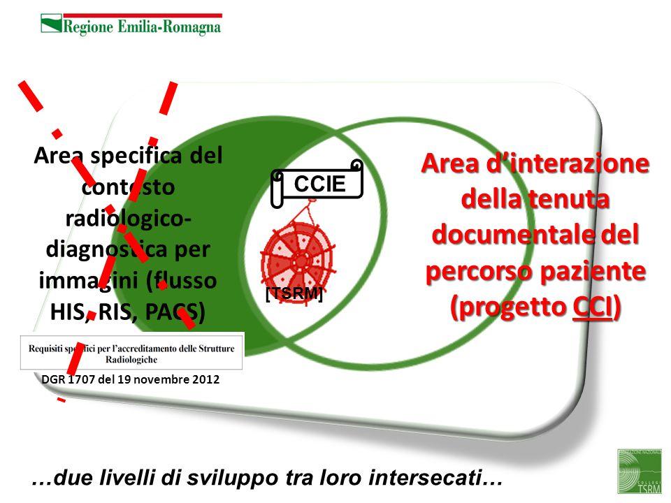 Area d'interazione della tenuta documentale del percorso paziente (progetto CCI) …due livelli di sviluppo tra loro intersecati… Area specifica del con