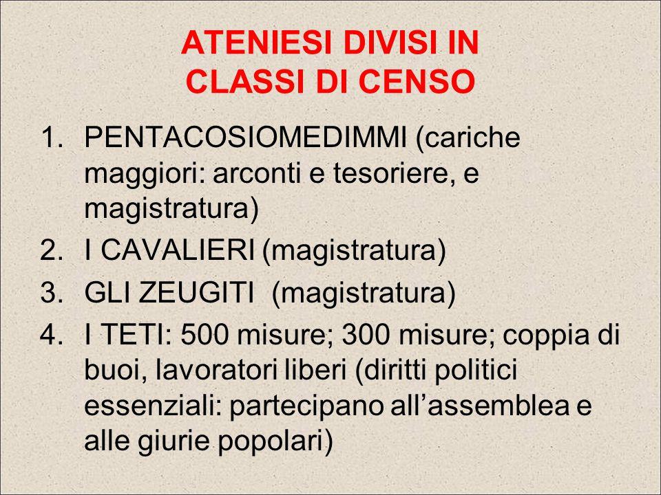 ATENIESI DIVISI IN CLASSI DI CENSO 1.PENTACOSIOMEDIMMI (cariche maggiori: arconti e tesoriere, e magistratura) 2.I CAVALIERI (magistratura) 3.GLI ZEUG