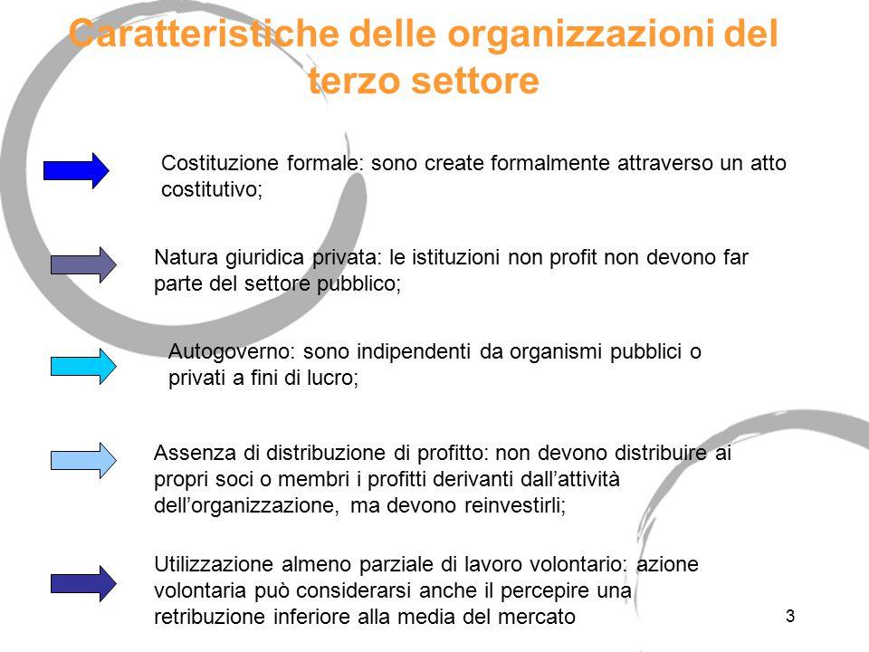 3 Caratteristiche delle organizzazioni del terzo settore Natura giuridica privata: le istituzioni non profit non devono far parte del settore pubblico