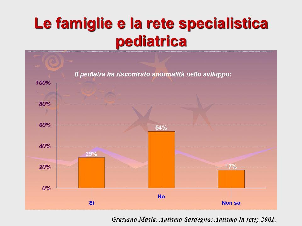 Le famiglie e la rete specialistica pediatrica Graziano Masia, Autismo Sardegna; Autismo in rete; 2001.