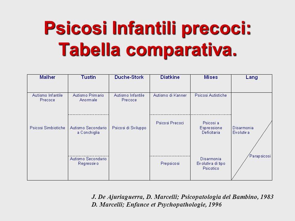 Psicosi Infantili precoci: Tabella comparativa. J. De Ajuriaguerra, D. Marcelli; Psicopatologia del Bambino, 1983 D. Marcelli; Enfance et Psychopathol