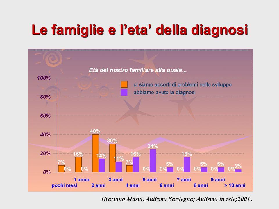 Le famiglie e l'eta' della diagnosi Graziano Masia, Autismo Sardegna; Autismo in rete;2001.
