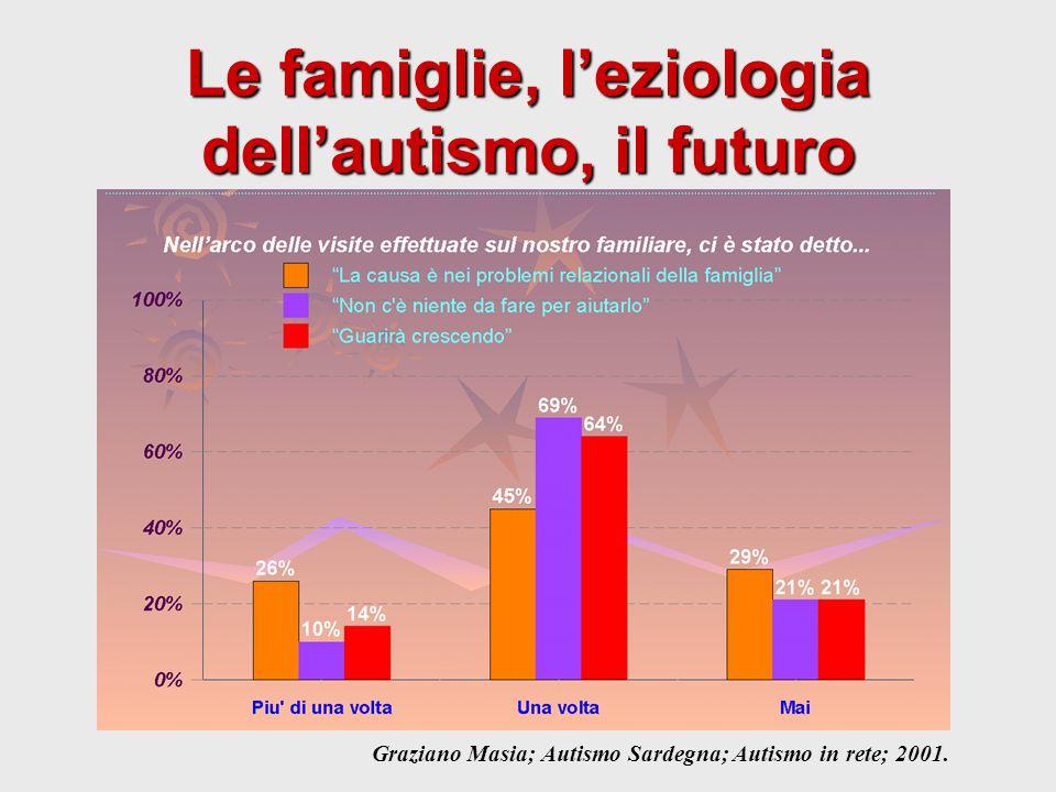 Le famiglie, l'eziologia dell'autismo, il futuro Graziano Masia; Autismo Sardegna; Autismo in rete; 2001.