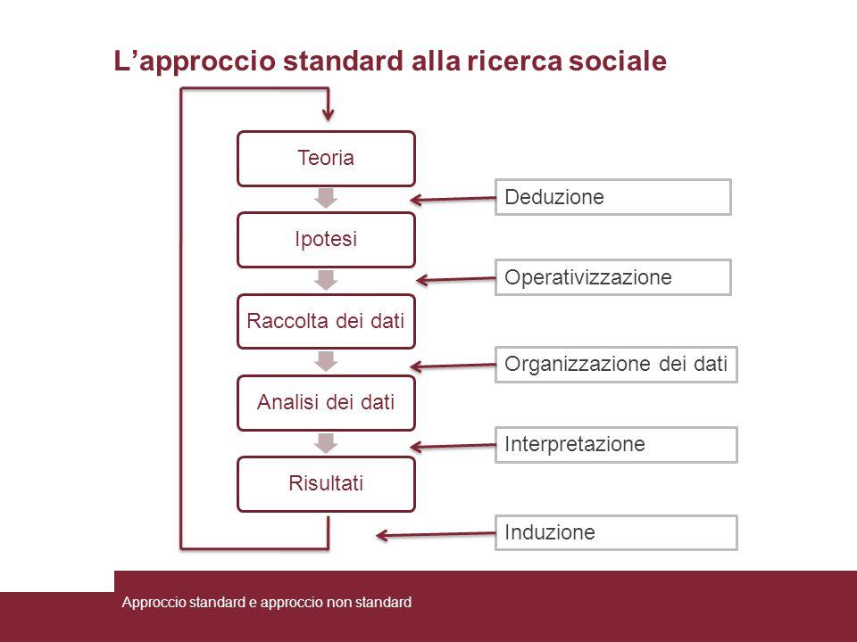 L'approccio standard alla ricerca sociale TeoriaIpotesiRaccolta dei datiAnalisi dei datiRisultati Deduzione Operativizzazione Organizzazione dei dati