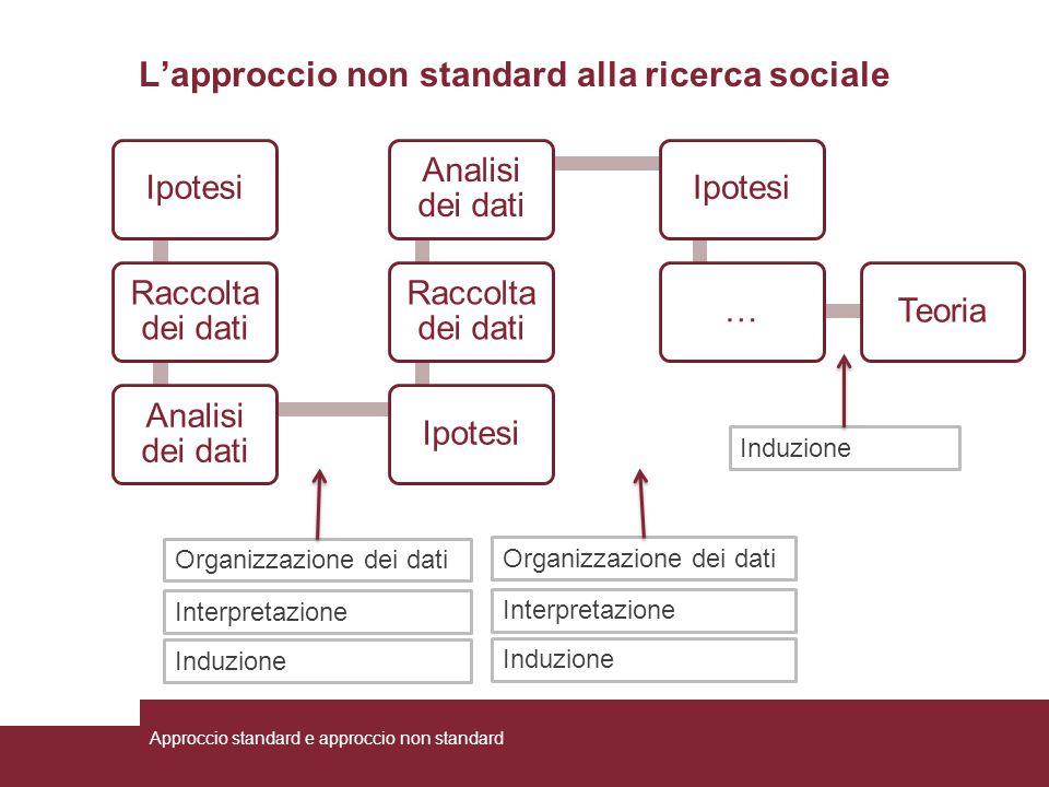 L'approccio non standard alla ricerca sociale Organizzazione dei dati Interpretazione Induzione Organizzazione dei dati Interpretazione Induzione Ipot