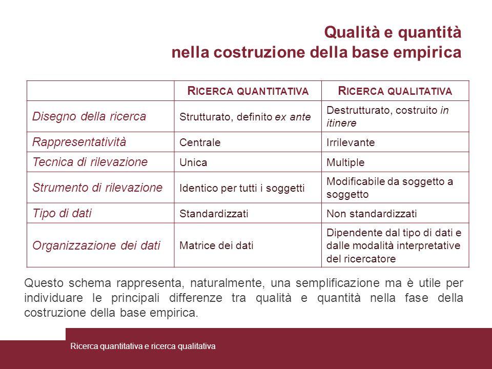 Qualità e quantità nella costruzione della base empirica R ICERCA QUANTITATIVA R ICERCA QUALITATIVA Disegno della ricerca Strutturato, definito ex ant