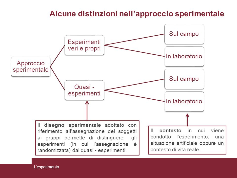Alcune distinzioni nell'approccio sperimentale Approccio sperimentale Esperimenti veri e propri Sul campoIn laboratorio Quasi - esperimenti Sul campoI