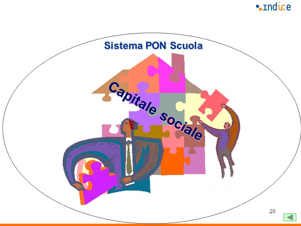 20 Sistema PON Scuola Capitale sociale