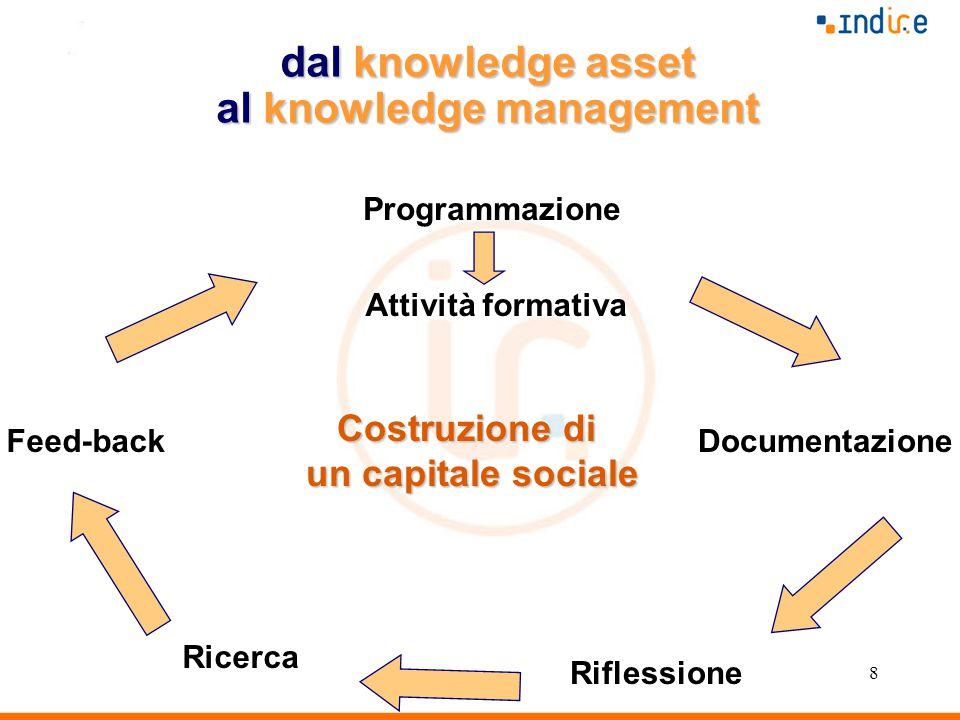 8 Documentazione Ricerca Feed-back Attività formativa Programmazione Riflessione Costruzione di un capitale sociale dal knowledge asset al knowledge management