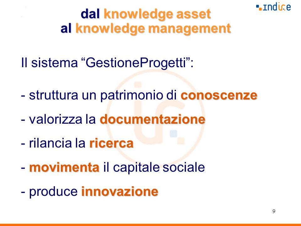 9 Il sistema GestioneProgetti : conoscenze - struttura un patrimonio di conoscenze documentazione - valorizza la documentazione ricerca - rilancia la ricerca movimenta - movimenta il capitale sociale innovazione - produce innovazione dal knowledge asset al knowledge management