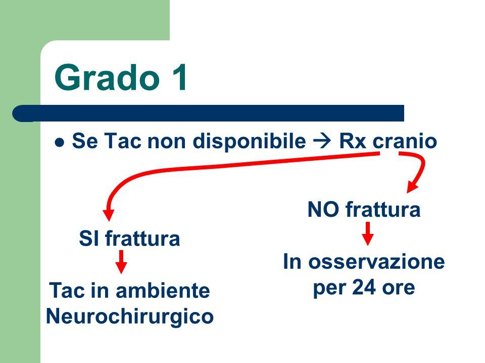 Grado 1 Se Tac non disponibile  Rx cranio SI frattura Tac in ambiente Neurochirurgico NO frattura In osservazione per 24 ore