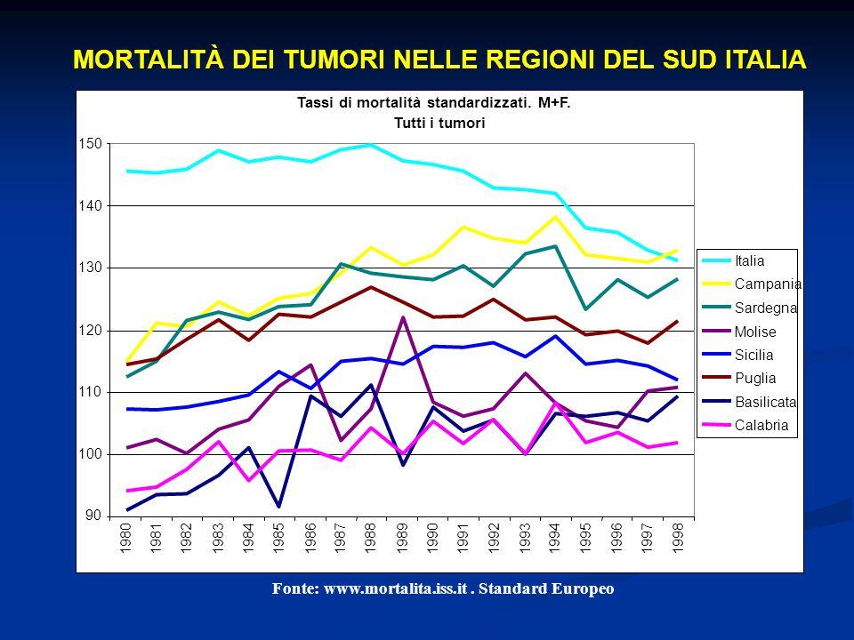 Tassi di mortalità standardizzati. M+F.