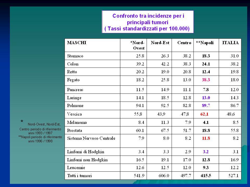 Tassi di mortalità standardizzati.M+F.