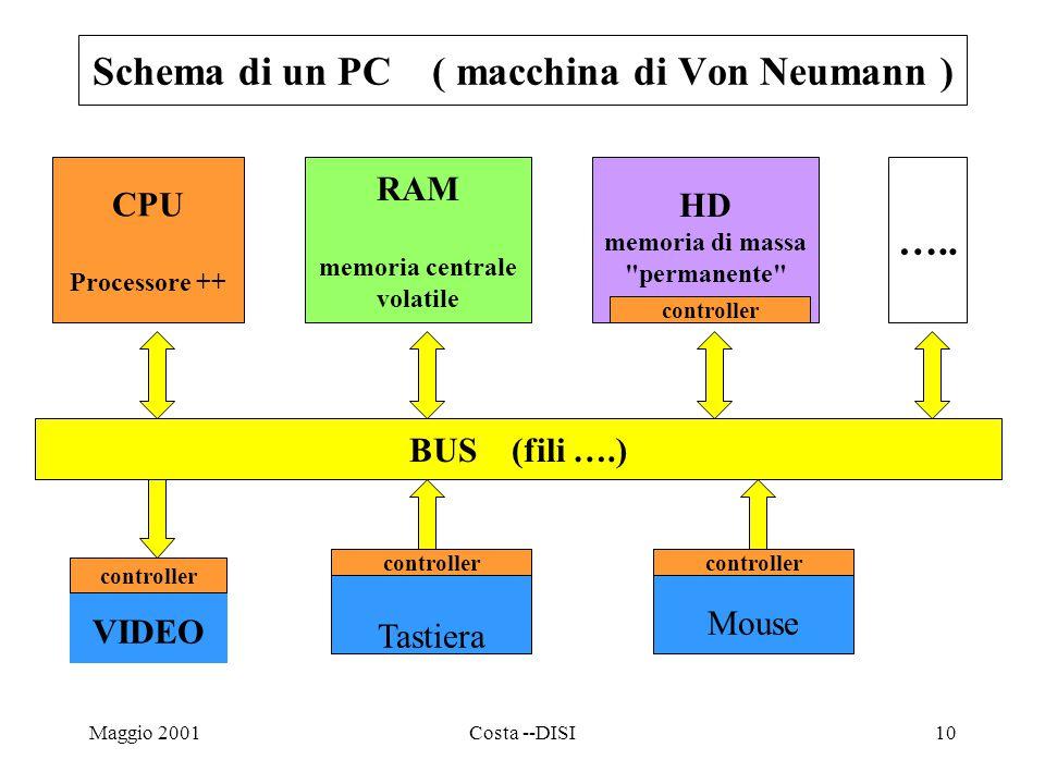 Maggio 2001Costa --DISI10 CPU Processore ++ RAM memoria centrale volatile HD memoria di massa permanente BUS (fili ….) Tastiera VIDEO …..