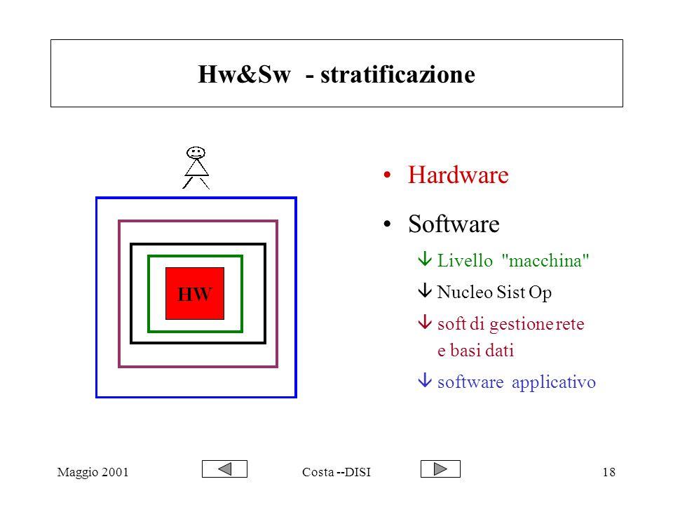 Maggio 2001Costa --DISI18 Hw&Sw - stratificazione Hardware Software âLivello