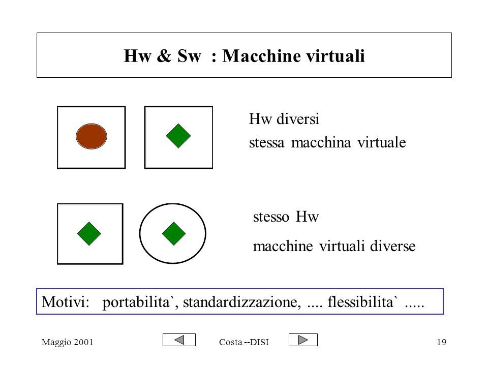 Maggio 2001Costa --DISI19 Hw & Sw : Macchine virtuali Hw diversi stessa macchina virtuale stesso Hw macchine virtuali diverse Motivi: portabilita`, st