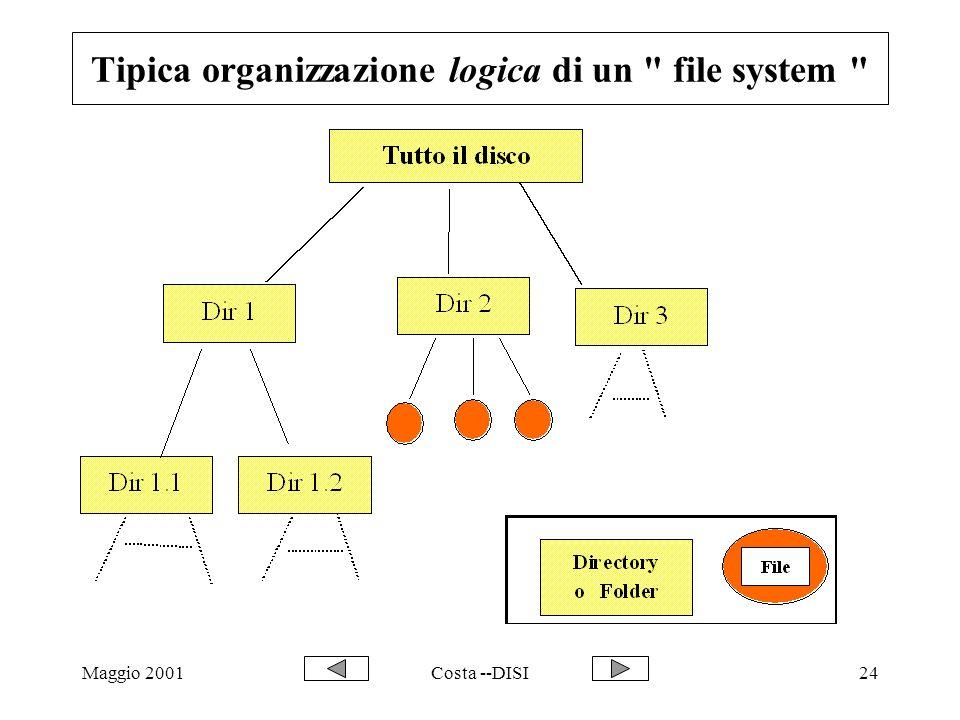 Maggio 2001Costa --DISI24 Tipica organizzazione logica di un file system