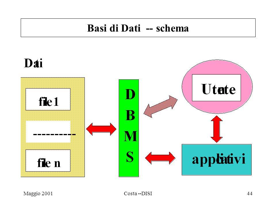 Maggio 2001Costa --DISI44 Basi di Dati -- schema