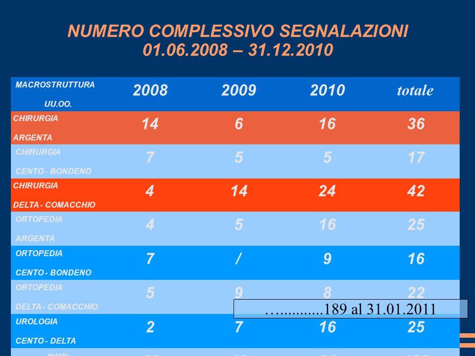 ERRORI Più FREQUENTI ERRORI ORGANIZZATIVI PROTOCOLLI E PROCEDURE 2008 -09 15/57 2010 20/64 PASSAGGIO DELLE CONSEGNE E DI INFORMAZIONI E COMUNICAZIONE 2008- 09 27/57 2010 31/64 DAL 2010 PRIORITA DELLA GESTIONE 7/64 ERRORI UMANII RULED- BASED VERIFICA, AZIONE, VIGILANZA 2008 -2009 17- 8- 6 /47 2010 32 – 9- 7 / 54 DAL 2010 RULED – BASE DI COORDINAMENTO 4/47 PROTOCOLLI E PROCEDURE 2008 -09 15/57 2010 20/64 ALTRI FATTORI LEGATI AL PAZIENTE 2008 -2009 43/52 2010 38/49