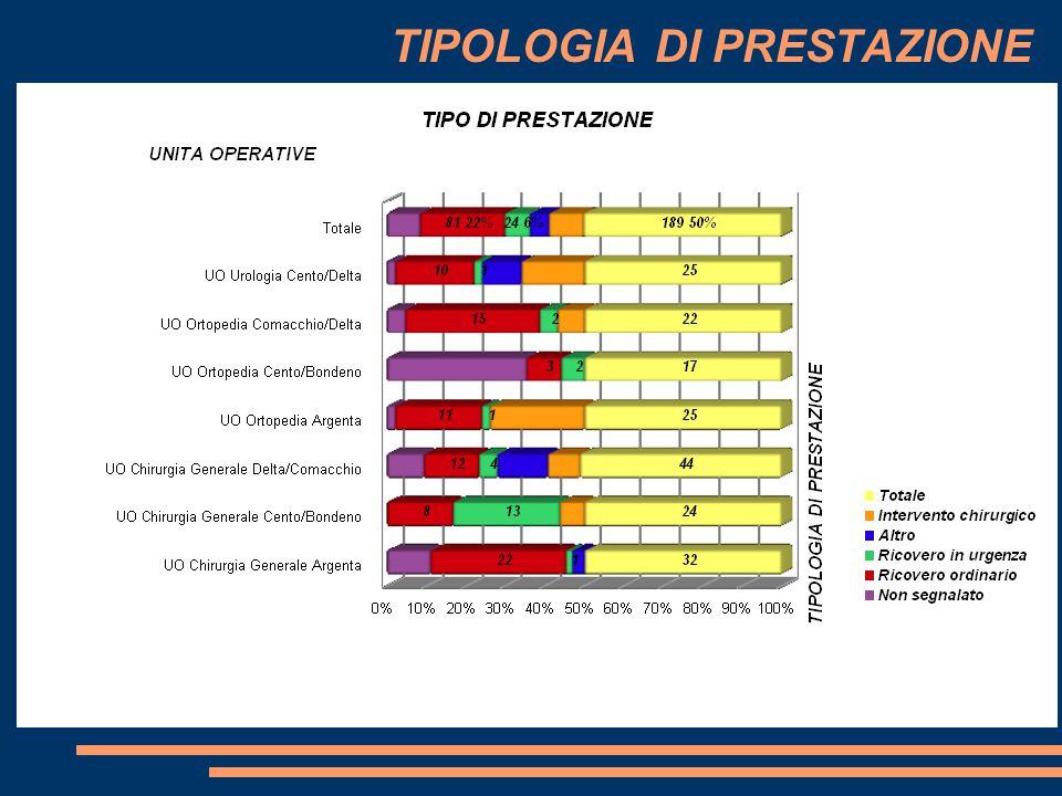 CAUSE EVENTO TOTALE SEGNALAZIONI 189 MACROCAUSE 2009 - 2009