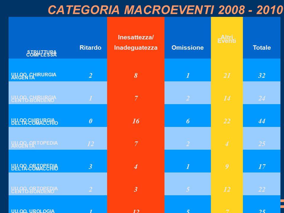CATEGORIA MACROEVENTI 2008 - 2010 CATEGORIA MACROEVENTI 2008 - 2009 IN DIMINUZIONE OMISSIONE RITARDO