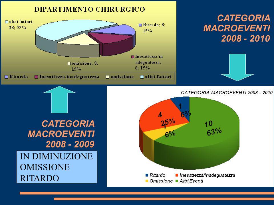 PROCEDURA DIAGNOSTICA PROCEDURA CHIRURGICA PROCEDURA PREPARAZIONE/ PRESCRIZIONE/ SOMMINISTRAZIONE FARMACO PREPARAZIONE ASSISTE4NZIALE PREPARAZIONE TERAPEUTICA Totale 5513 721 R I T A R D O 2008 - 2010 6% (2008 - 2009 15%)
