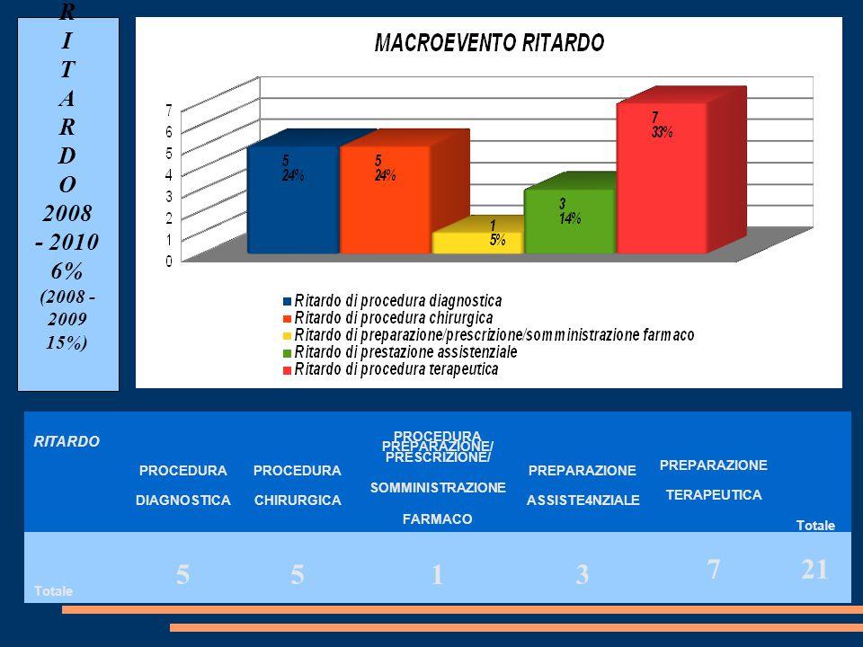 INESATTEZZA/ INADEGUATEZZA 2008 – 2010 25% INESATTEZZA/ INADEGUATEZZA 2008 – 2009 15%