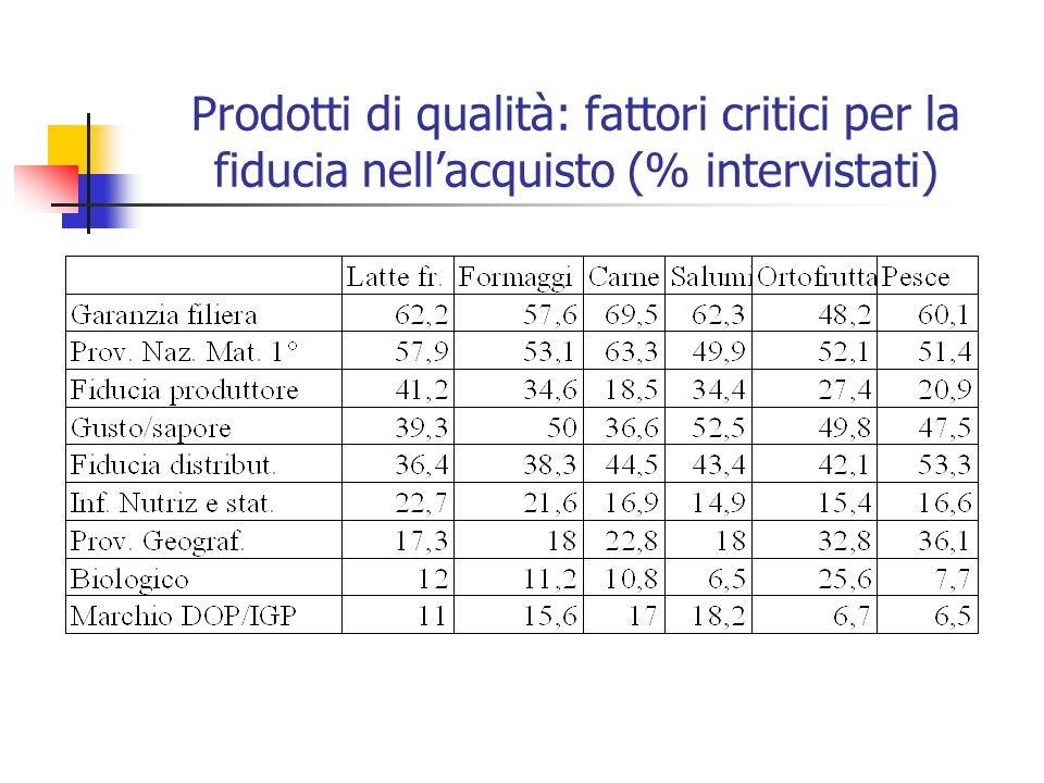 Prodotti di qualità: fattori critici per la fiducia nell'acquisto (% intervistati)