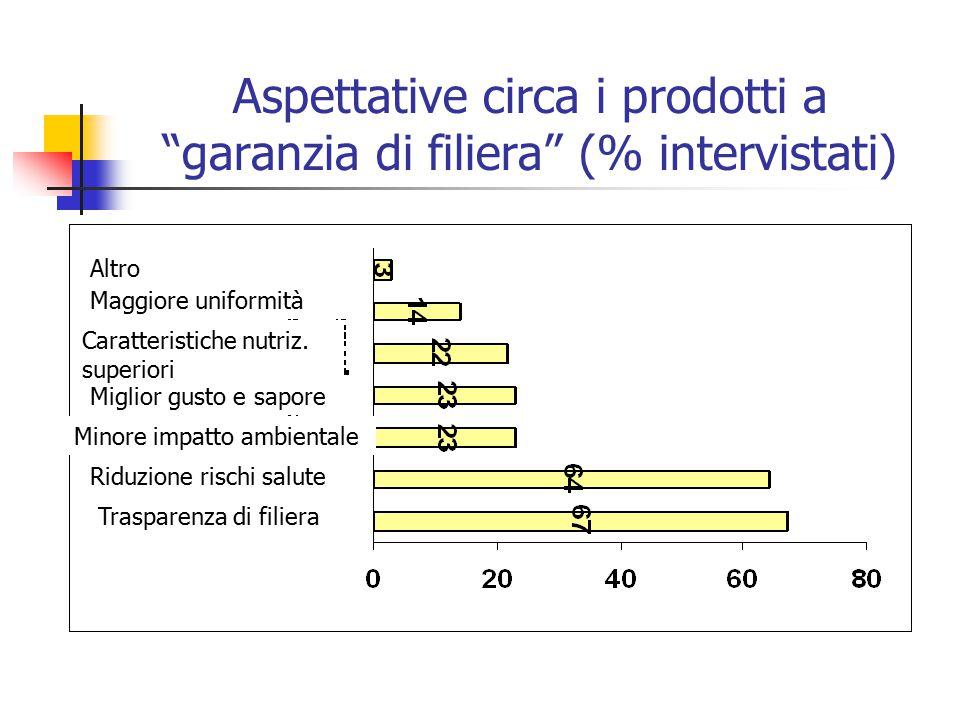 Aspettative circa i prodotti a garanzia di filiera (% intervistati) Trasparenza di filiera Riduzione rischi salute Minore impatto ambientale Miglior gusto e sapore Caratteristiche nutriz.