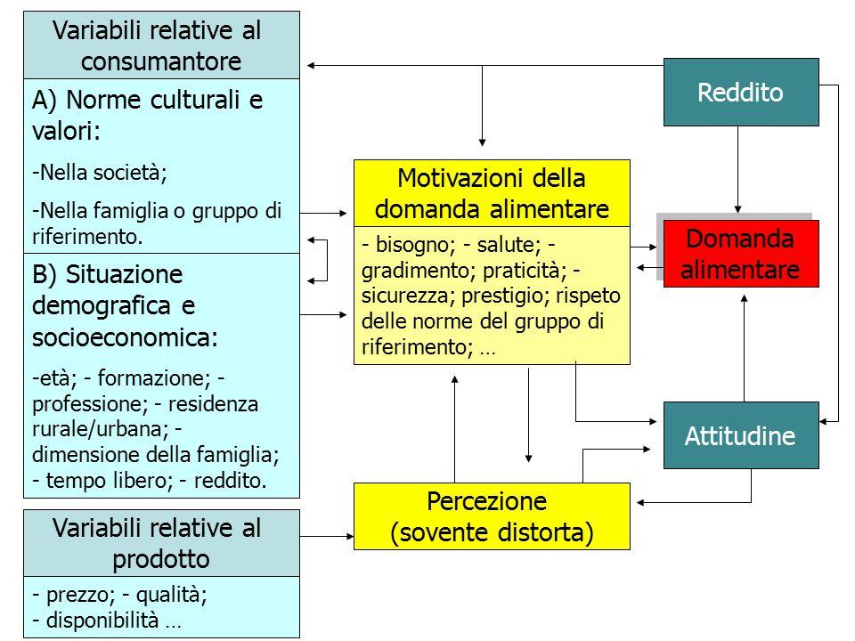 Variabili relative al consumantore A) Norme culturali e valori: -Nella società; -Nella famiglia o gruppo di riferimento.