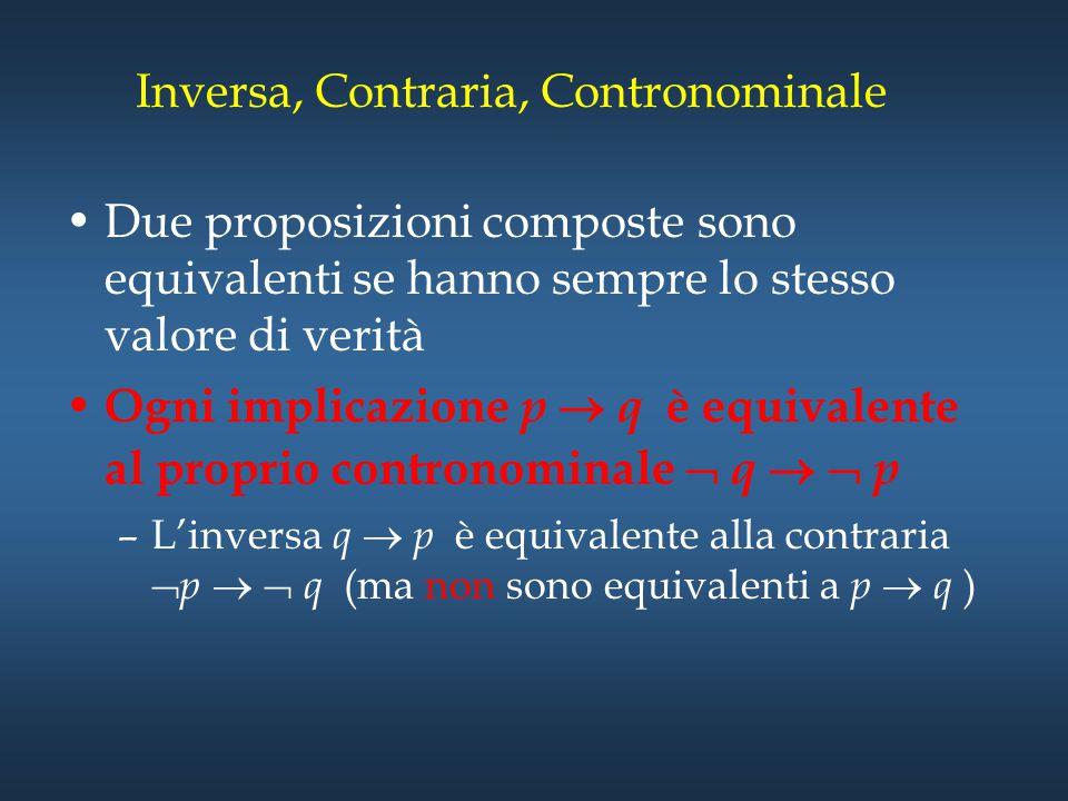 Inversa, Contraria, Contronominale Due proposizioni composte sono equivalenti se hanno sempre lo stesso valore di verità Ogni implicazione p  q è equ