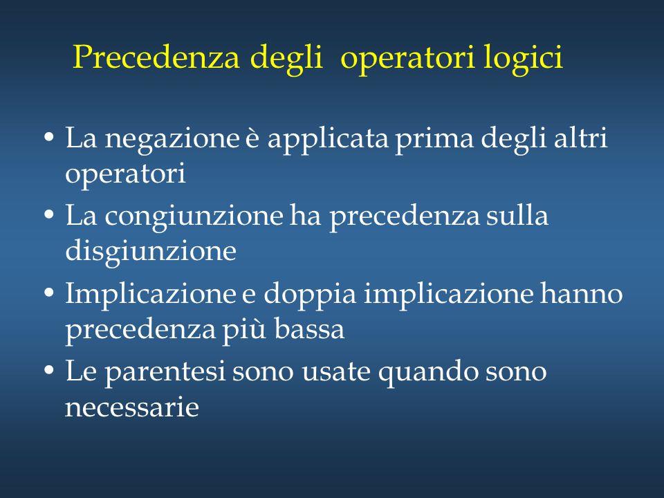 Precedenza degli operatori logici La negazione è applicata prima degli altri operatori La congiunzione ha precedenza sulla disgiunzione Implicazione e