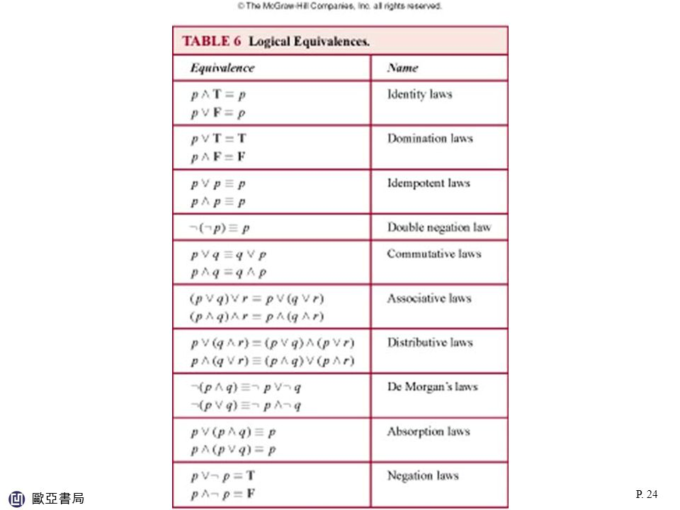 TABLE 6 (1.2) 歐亞書局 P. 24