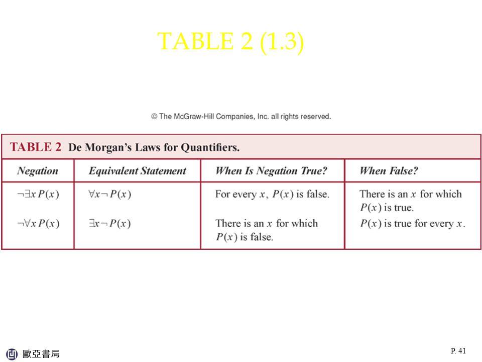 TABLE 2 (1.3) 歐亞書局 P. 41