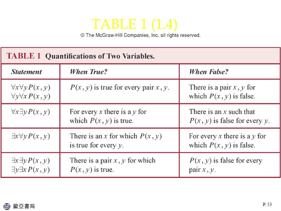 TABLE 1 (1.4) 歐亞書局 P. 53