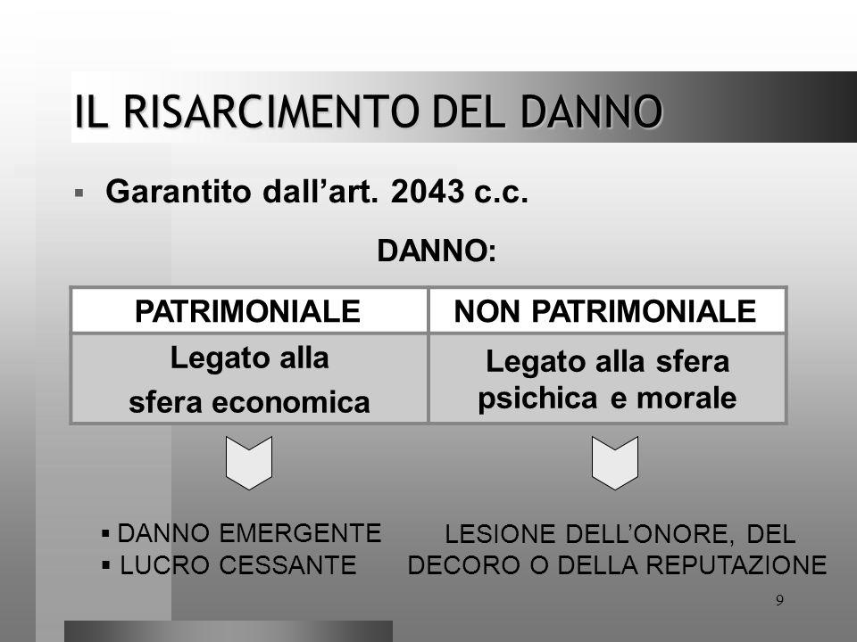 9 IL RISARCIMENTO DEL DANNO  Garantito dall'art. 2043 c.c. DANNO: PATRIMONIALENON PATRIMONIALE Legato alla sfera economica Legato alla sfera psichica