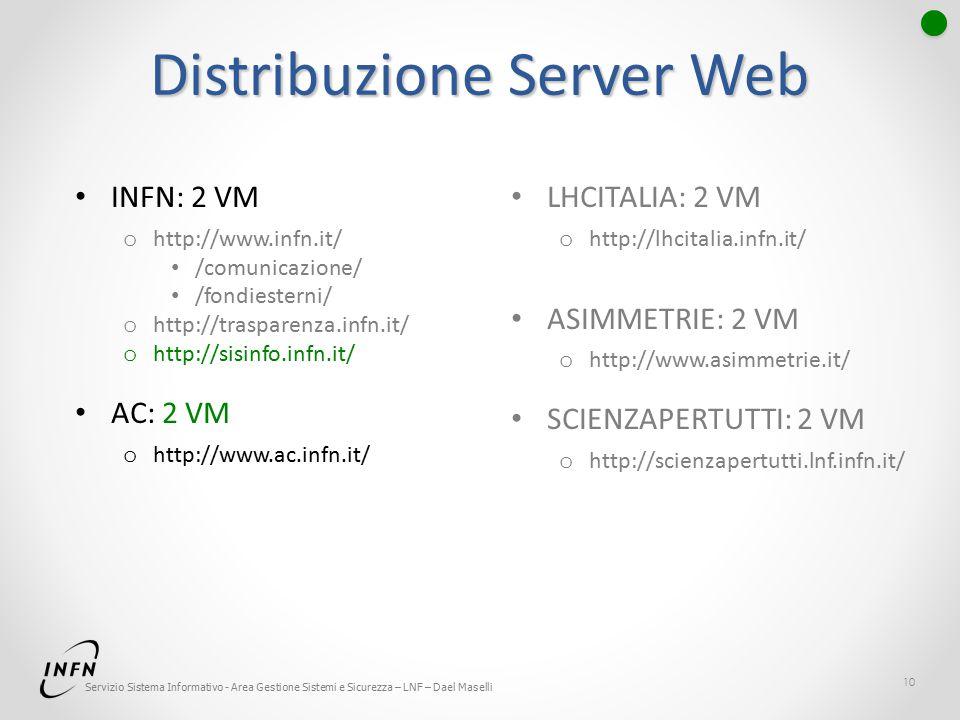 Servizio Sistema Informativo - Area Gestione Sistemi e Sicurezza – LNF – Dael Maselli Distribuzione Server Web INFN: 2 VM o http://www.infn.it/ /comunicazione/ /fondiesterni/ o http://trasparenza.infn.it/ o http://sisinfo.infn.it/ AC: 2 VM o http://www.ac.infn.it/ LHCITALIA: 2 VM o http://lhcitalia.infn.it/ ASIMMETRIE: 2 VM o http://www.asimmetrie.it/ SCIENZAPERTUTTI: 2 VM o http://scienzapertutti.lnf.infn.it/ 10