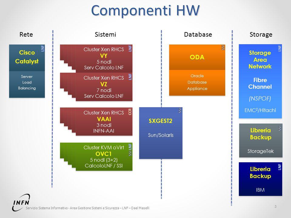 Servizio Sistema Informativo - Area Gestione Sistemi e Sicurezza – LNF – Dael Maselli Componenti HW 3 Cluster Xen VZ Cluster Xen RHCS VY 5 nodi Serv C
