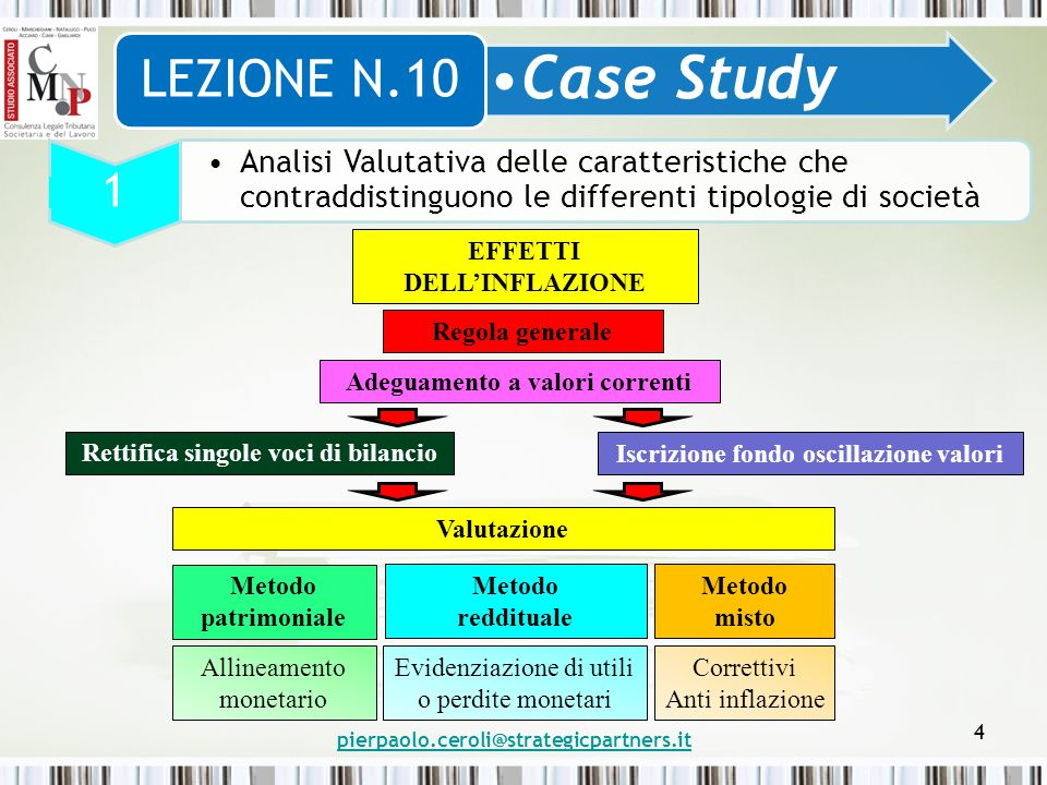4 Case Study LEZIONE N.10 1 Analisi Valutativa delle caratteristiche che contraddistinguono le differenti tipologie di società EFFETTI DELL'INFLAZIONE