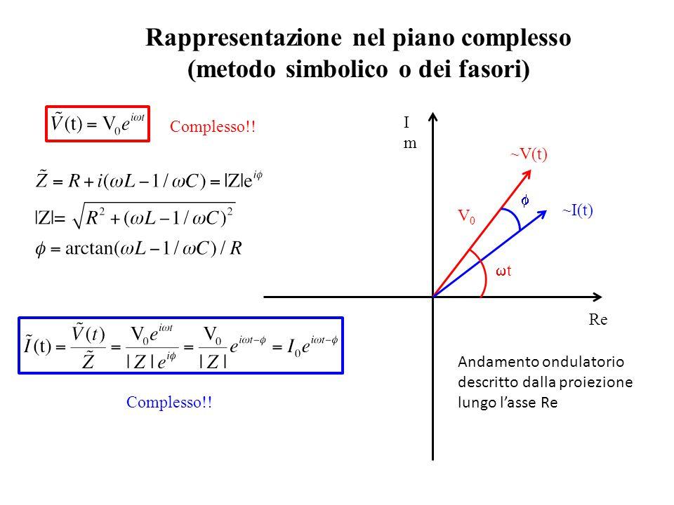Re ImIm ~V(t) ~I(t) tt  Rappresentazione nel piano complesso (metodo simbolico o dei fasori) Complesso!! V0V0 Andamento ondulatorio descritto dalla