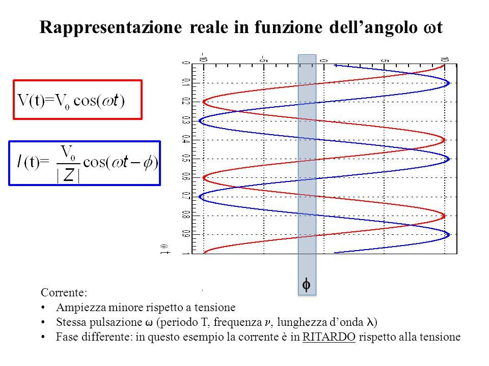 Corrente: Ampiezza minore rispetto a tensione Stessa pulsazione  (periodo T, frequenza, lunghezza d'onda ) Fase differente: in questo esempio la corrente è in RITARDO rispetto alla tensione Rappresentazione reale in funzione dell'angolo  t 