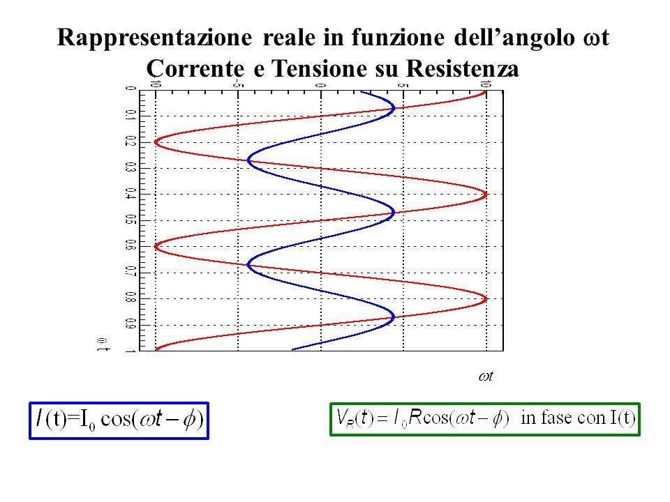 Rappresentazione reale in funzione dell'angolo  t Corrente e Tensione su Induttanza  /2 tt