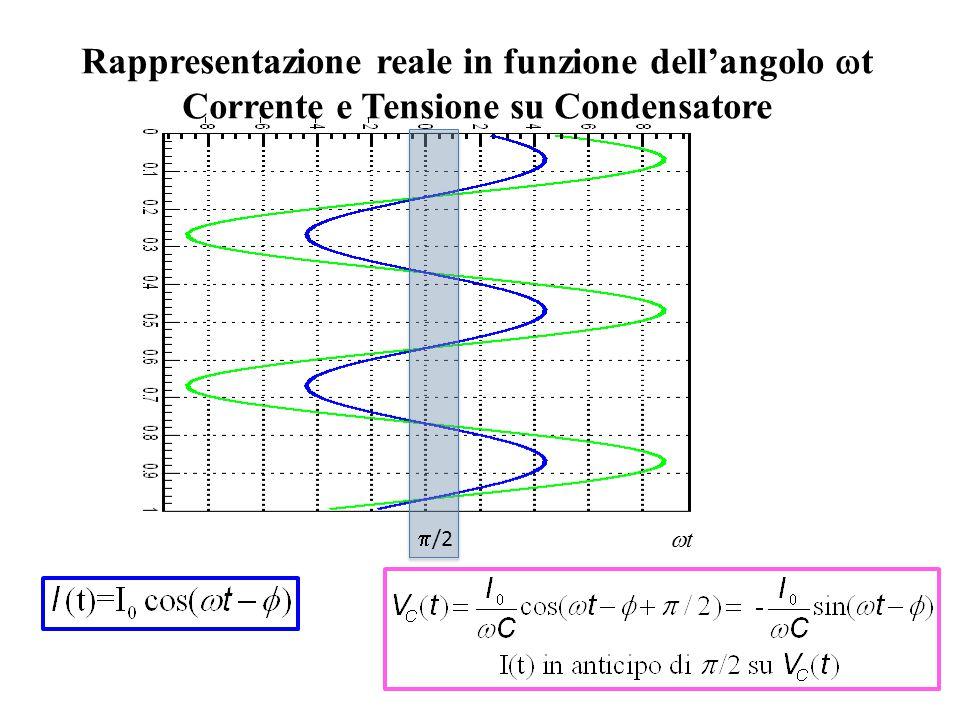 Rappresentazione reale in funzione dell'angolo  t Corrente e Tensione su Condensatore  /2 tt