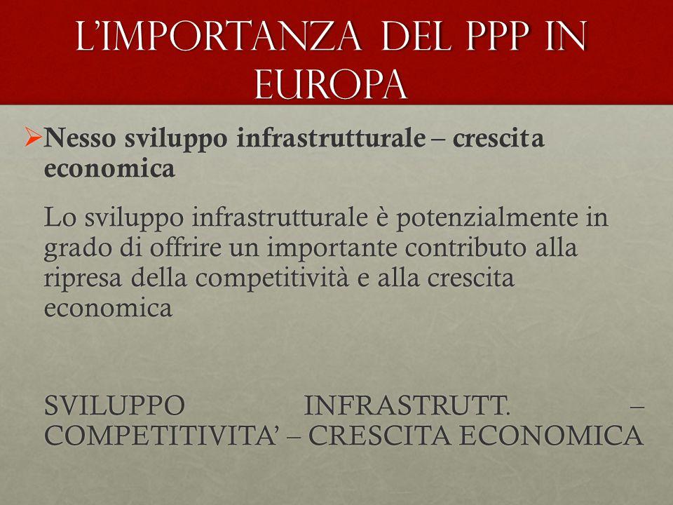 L'importanza del PPP in Europa  Nesso sviluppo infrastrutturale – crescita economica Lo sviluppo infrastrutturale è potenzialmente in grado di offrire un importante contributo alla ripresa della competitività e alla crescita economica SVILUPPO INFRASTRUTT.