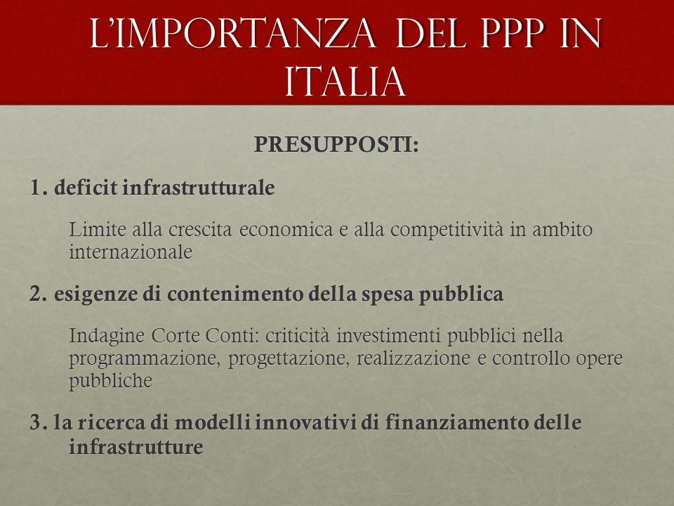 L'importanza del PPP in Italia PRESUPPOSTI: 1. deficit infrastrutturale Limite alla crescita economica e alla competitività in ambito internazionale 2