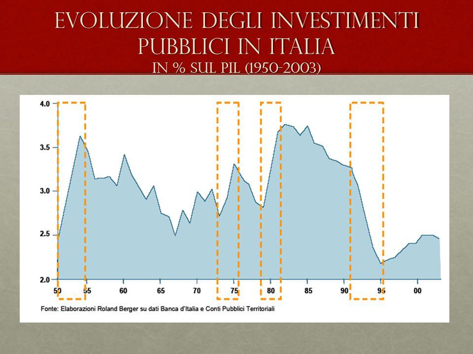 Evoluzione degli investimenti pubblici in Italia in % sul PIL (1950-2003)
